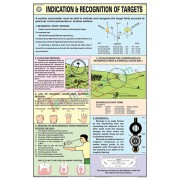 Indications and recognition of targets Chart (50x75cm)