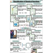 Classification of Chemical Reactions Chart (58x90cm)