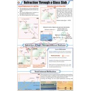 Refraction Through a Glass Slab Chart (58x90cm)