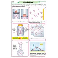 Kinetic Theory Chart (58x90cm)